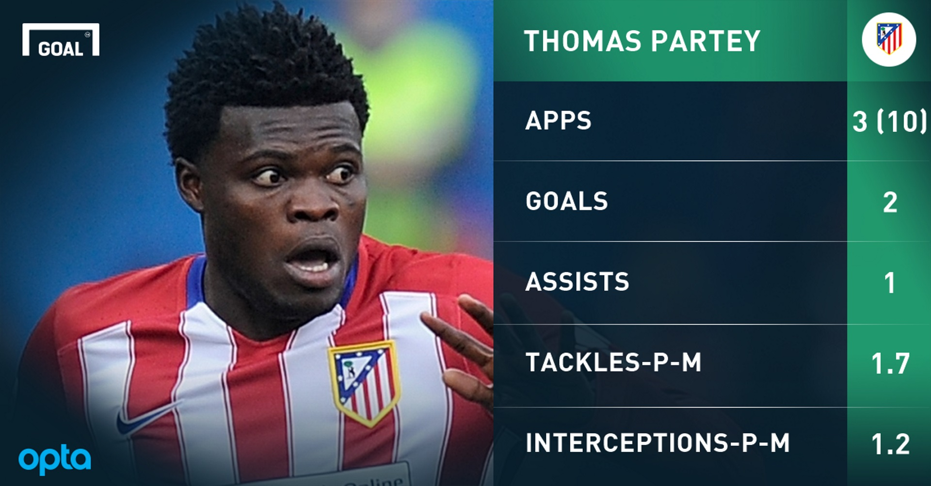 Thomas Partey's perfect week | Goal com