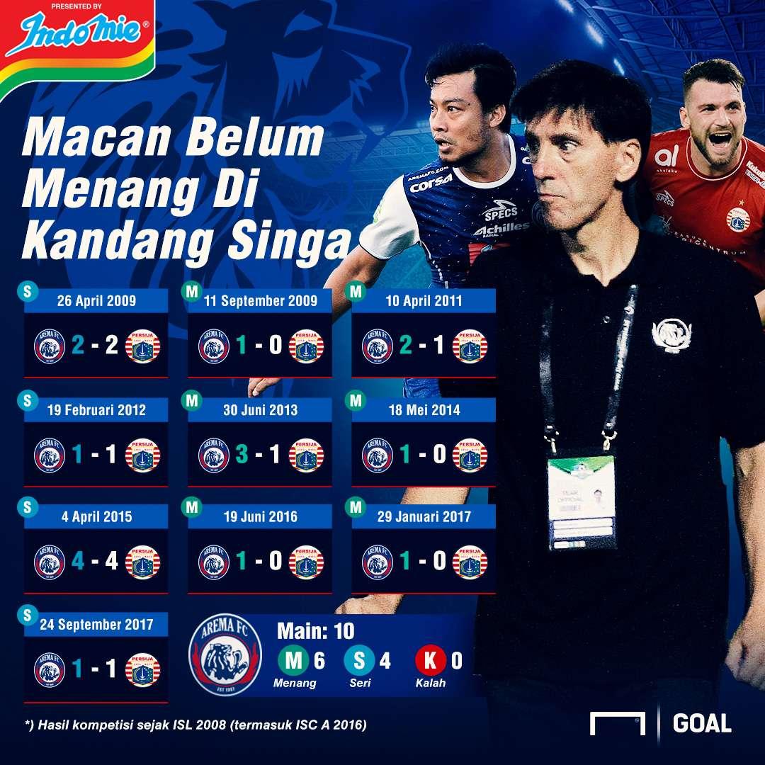 Arema FC Vs Persija Jakarta Rekor Buruk Macan Di Kandang