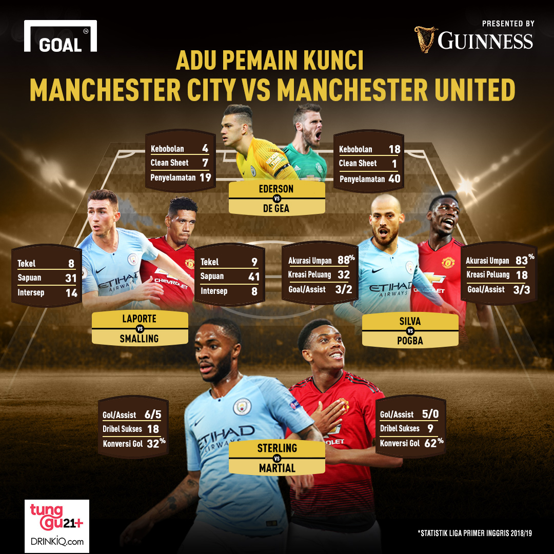 Adu Pemain Kunci Manchester City Vs Manchester United
