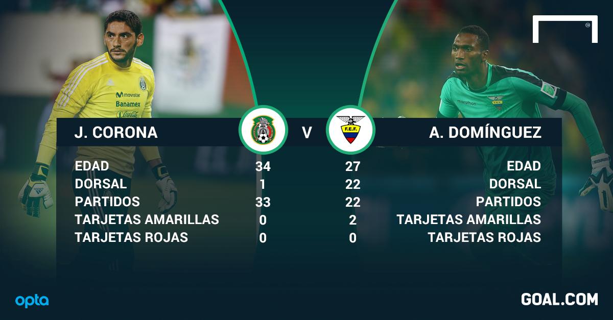 Corona v Domínguez