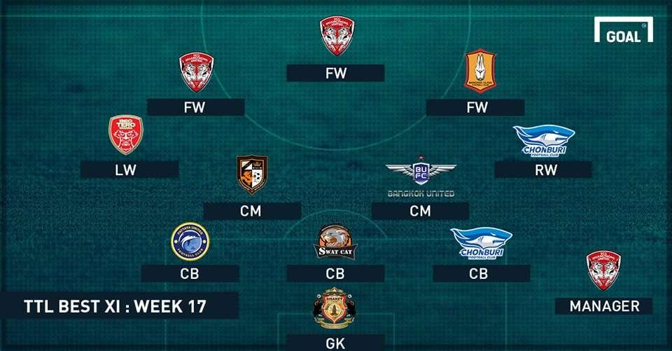 TOYOTA THAI LEAGUE BEST XI : ประจำสัปดาห์ที่ 17
