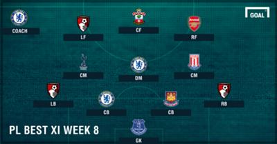 PL Team of the Week 2016-2017 สัปดาห์ที่ 8