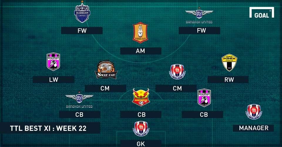 TOYOTA THAI LEAGUE BEST XI : ประจำสัปดาห์ที่ 22