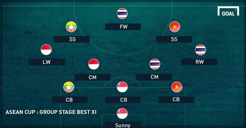 AFF Suzuki Cup 2016 Best XI - Gr round