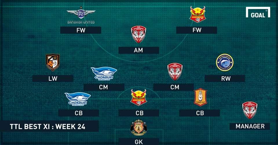 TOYOTA THAI LEAGUE BEST XI : ประจำสัปดาห์ 24
