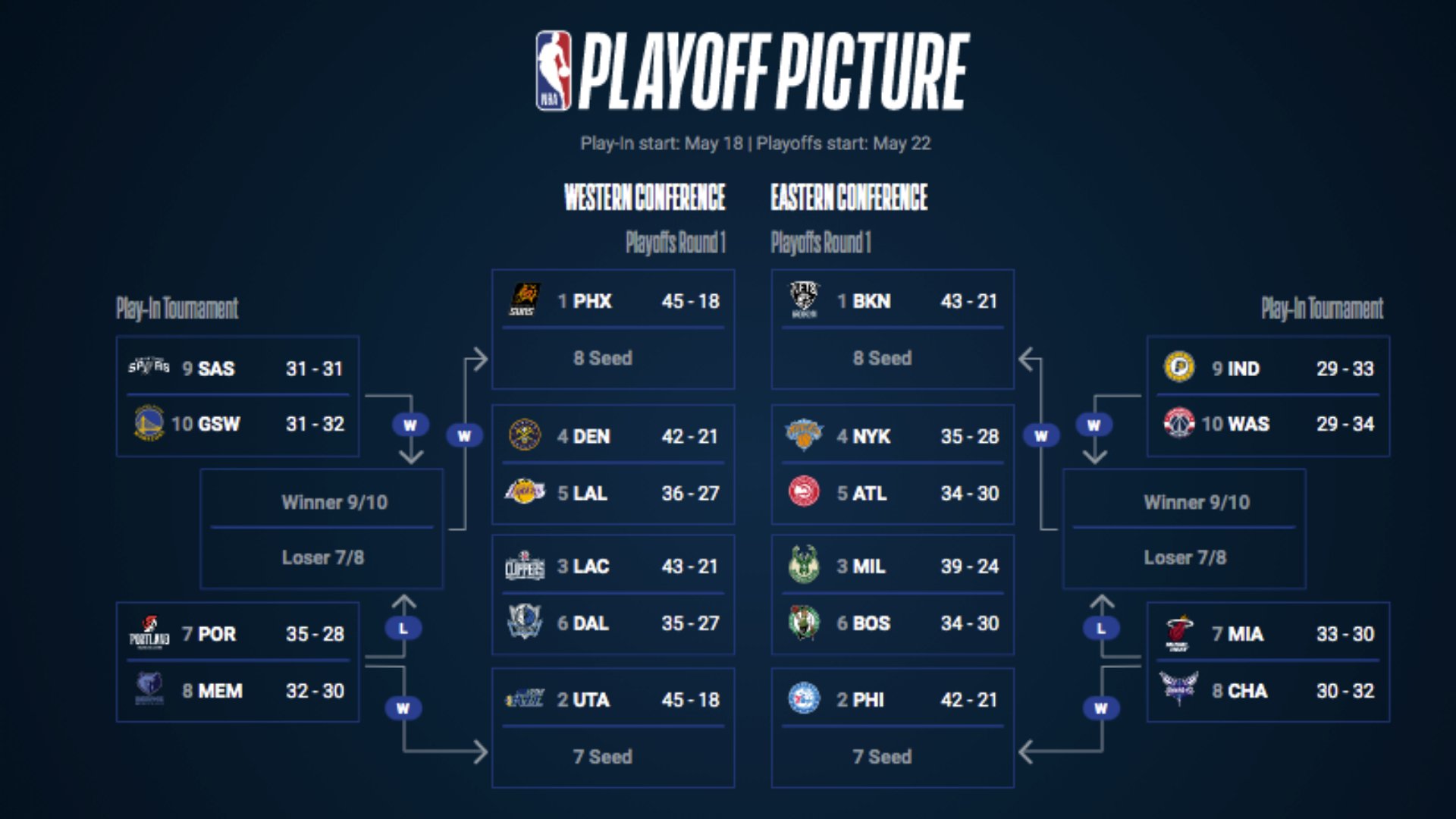 NBA Playoffs 2021: What earning the No. 1 seed means for ...