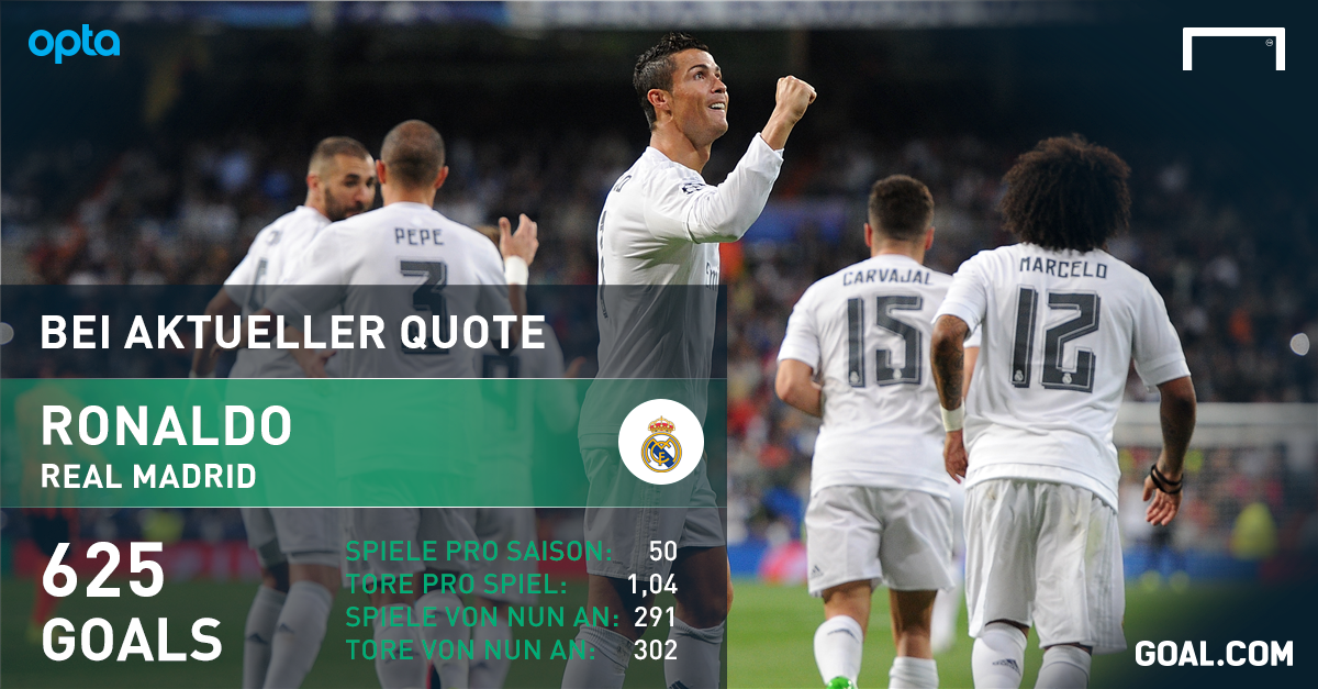 Ronaldo Karriere Tore