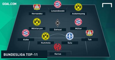 Bundesliga Top 11 Saison 2015-16 MIT NAMEN