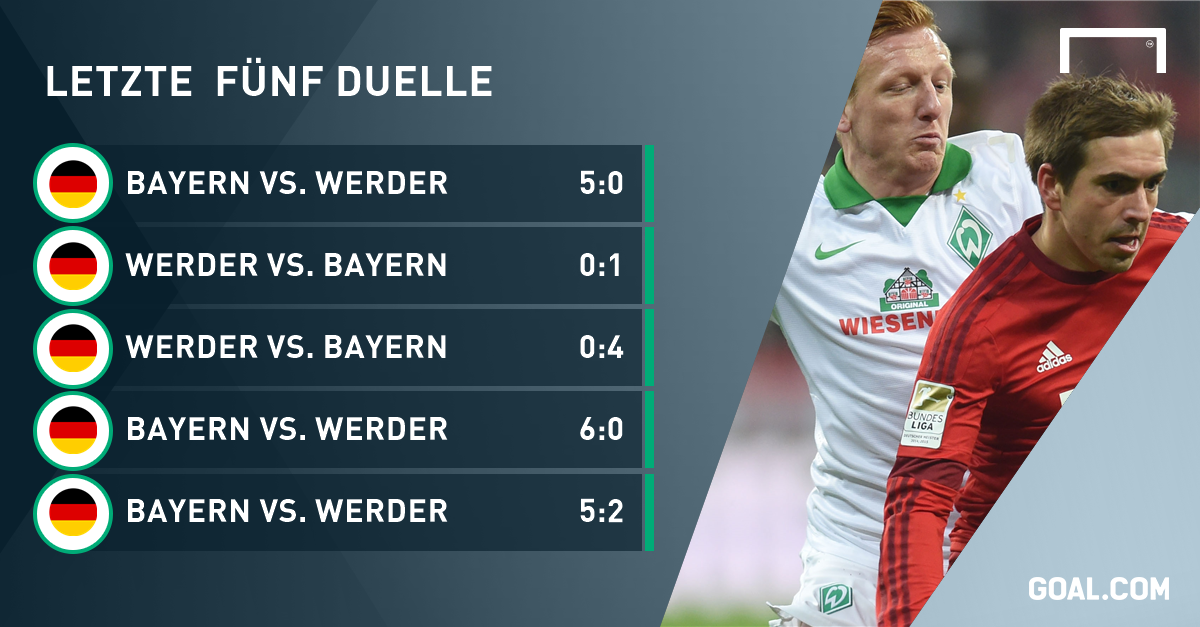 Bayern Werder Dfb Pokal 2021