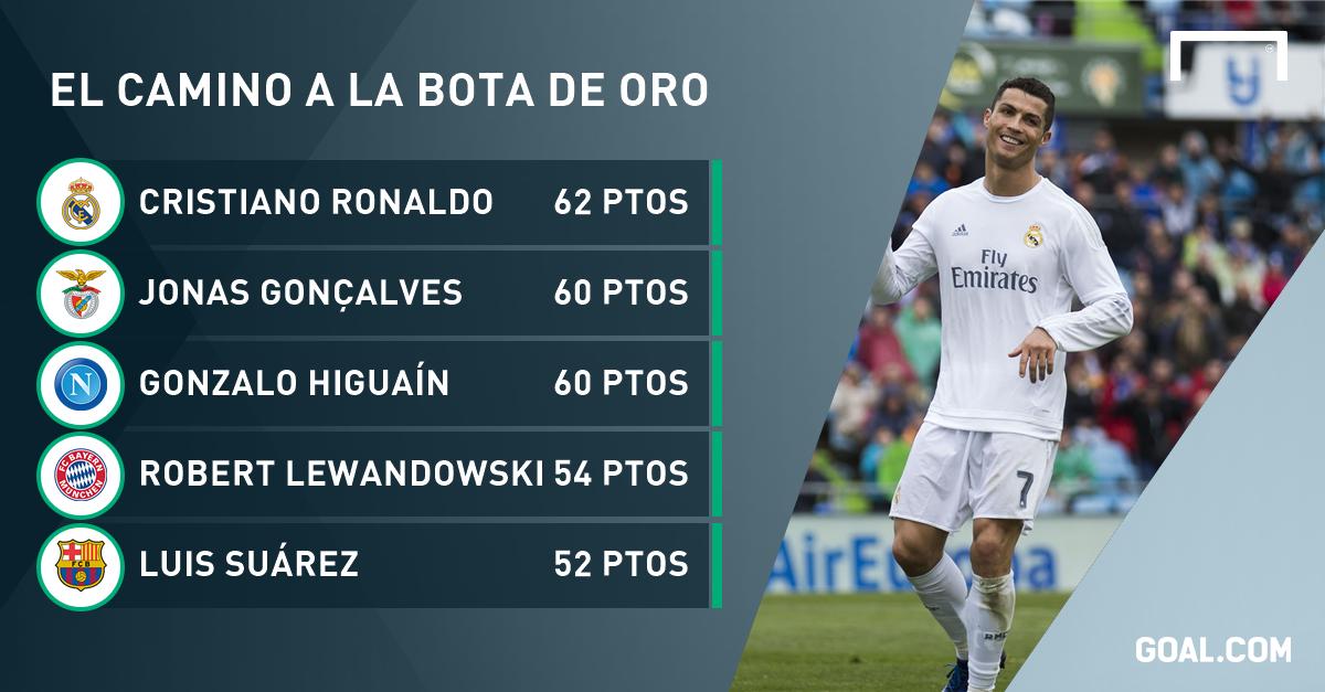 d3f9b948da Cristiano Ronaldo lidera en solitario en la Bota de Oro | Goal.com