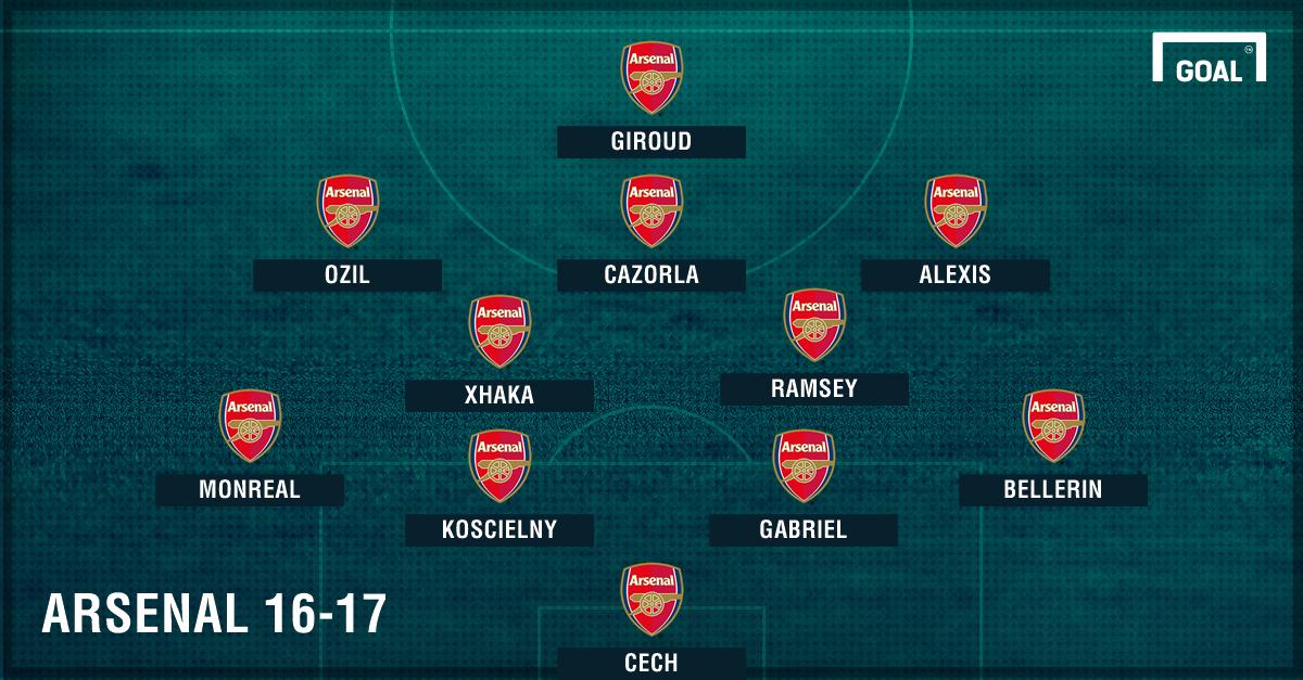 GFX Arsenal