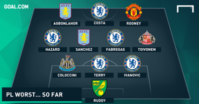 Worst Premier League Team of the Season... so far