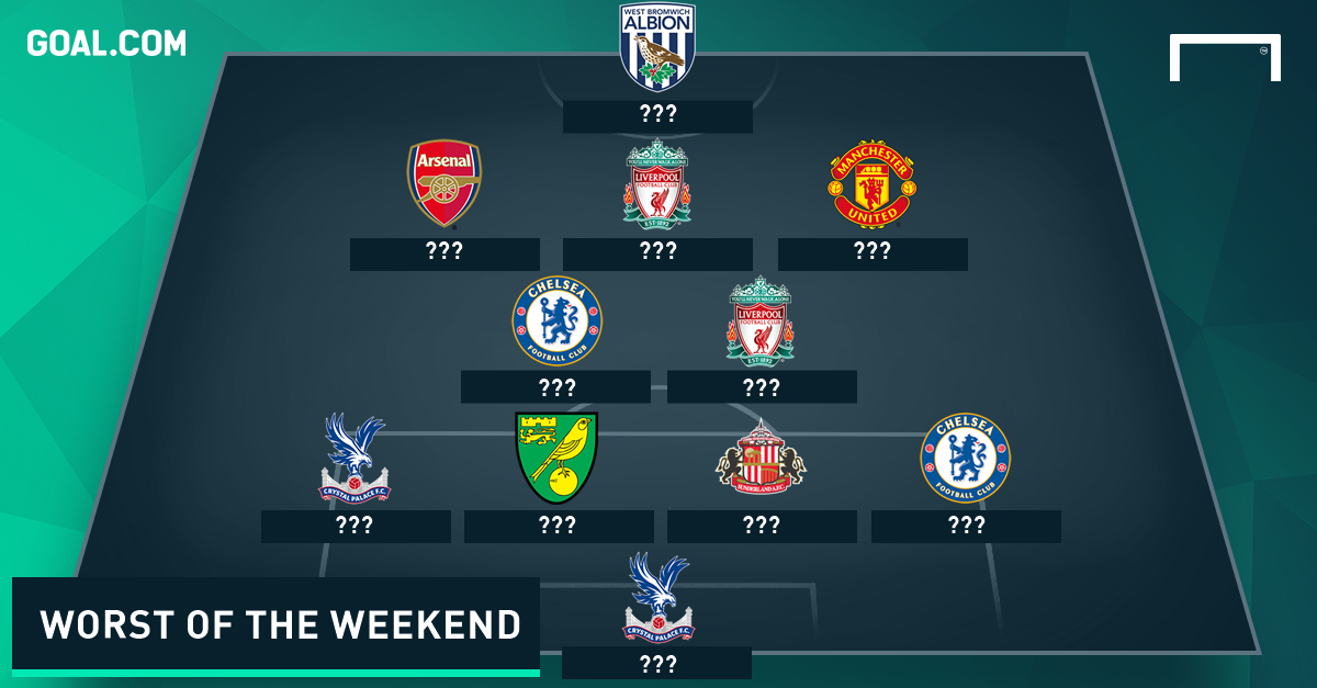 Worst Team of the Weekend