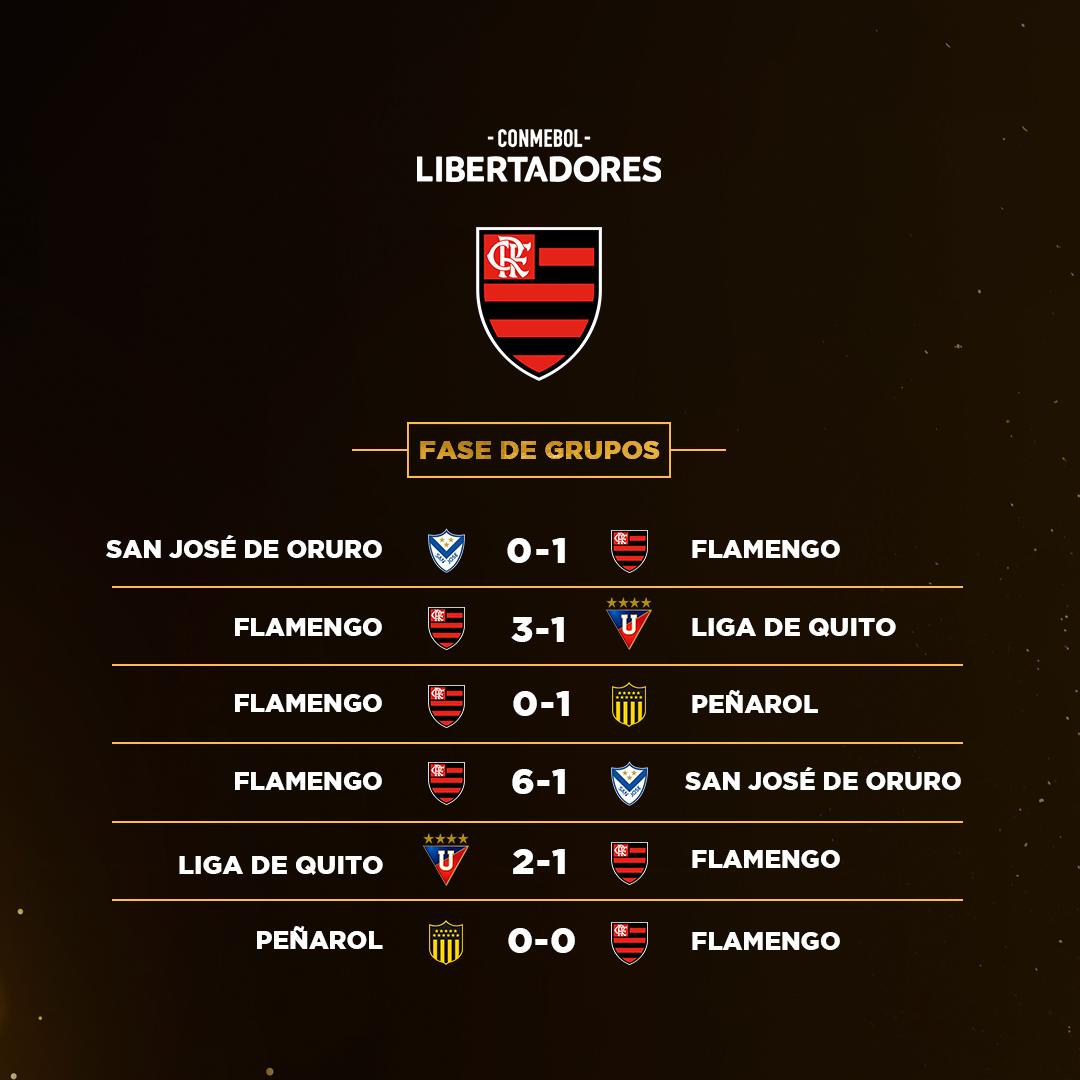 Campanha - Flamengo fase de grupos Libertadores