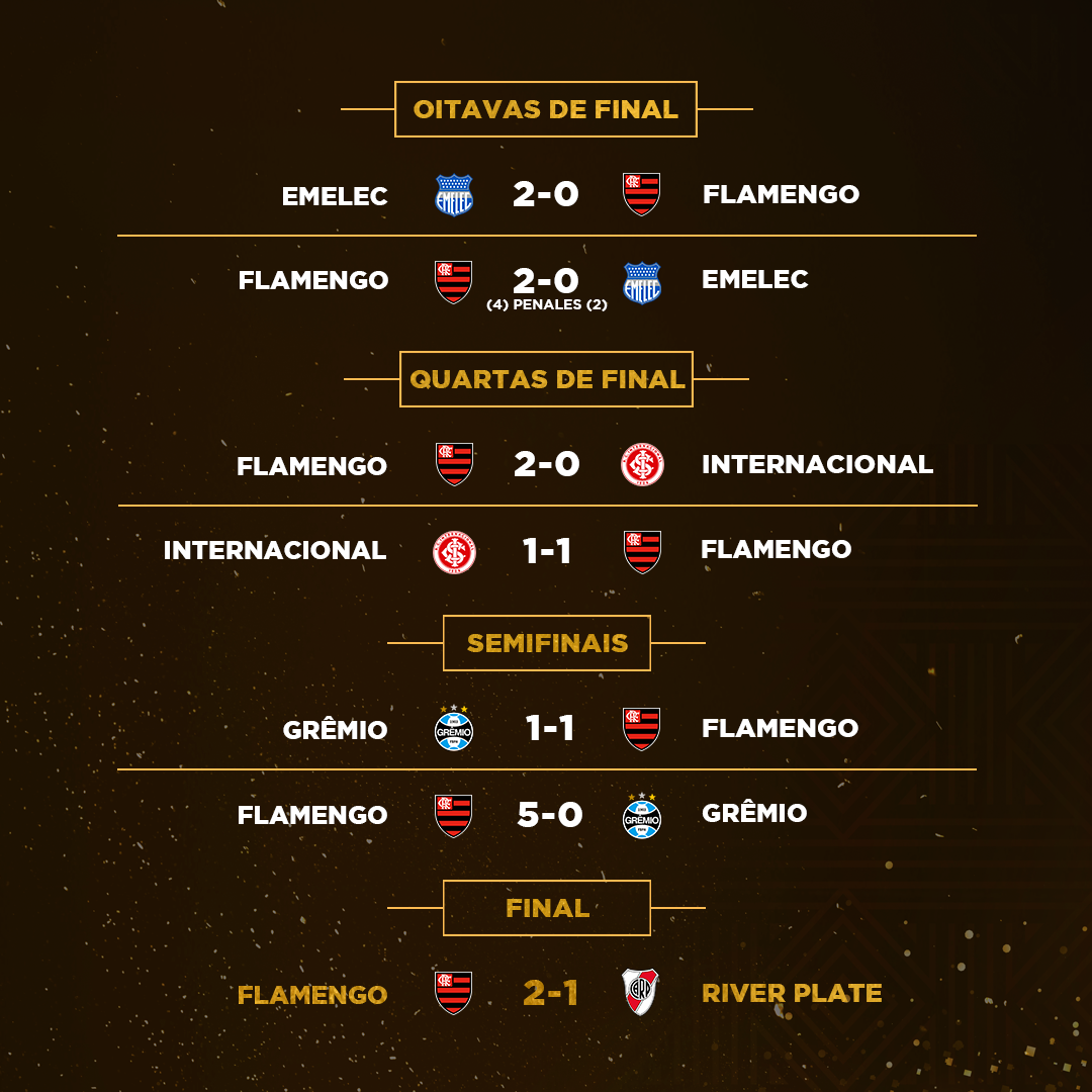 Campanha - Libertadores mata-mata