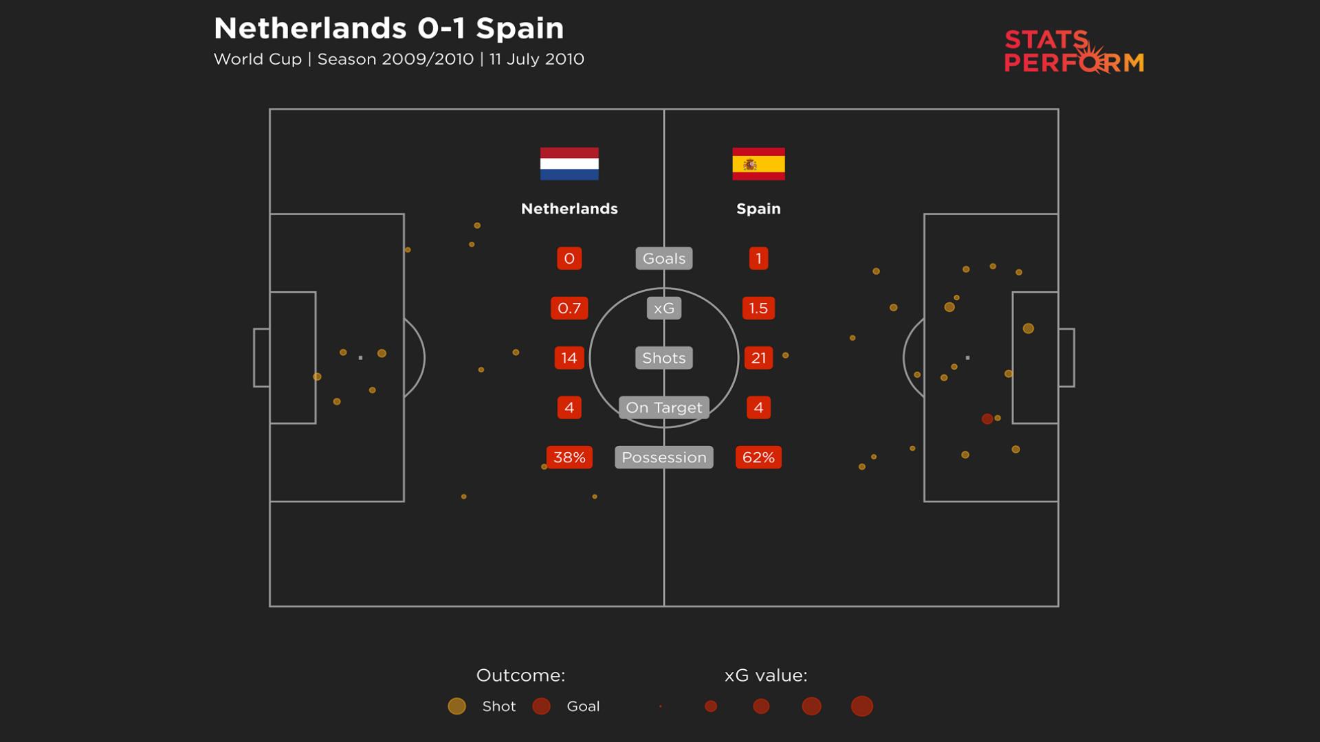 Netherlands 0-1 Spain