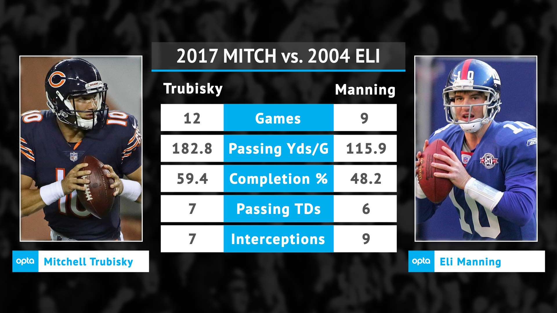Why Mitchell Trubisky Is The Next Eli Manning Sporting News