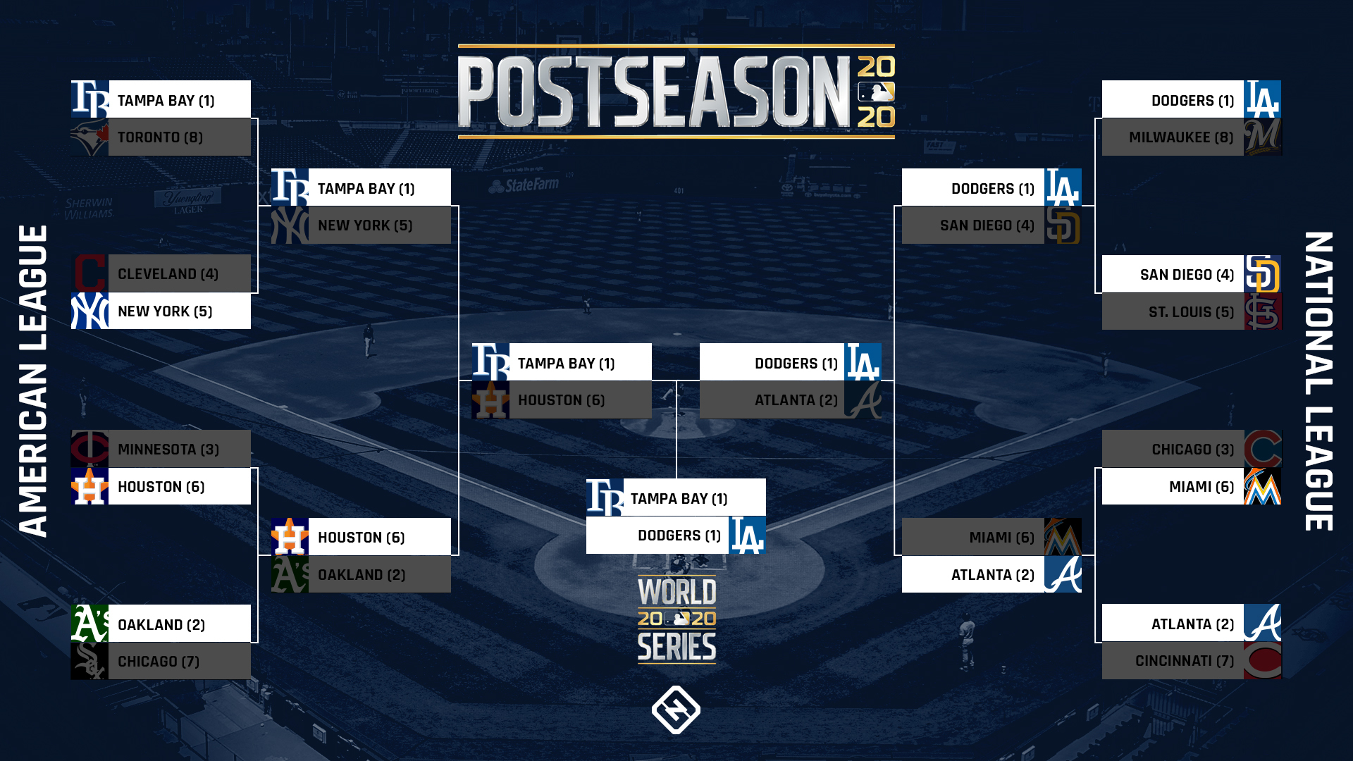 What time is the World Series tonight? TV schedule, channel to watch Dodgers vs. Rays Game 2 1
