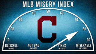 Indians-Misery-Index-120915-FTR.jpg