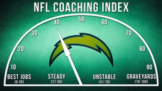 ILLO-NFL-Coaching-Index-San-Diego-010816-GETTY-FTR.jpg