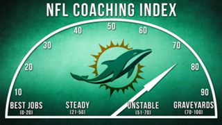 ILLO-NFL-Coaching-Index-Miami-010816-GETTY-FTR.jpg