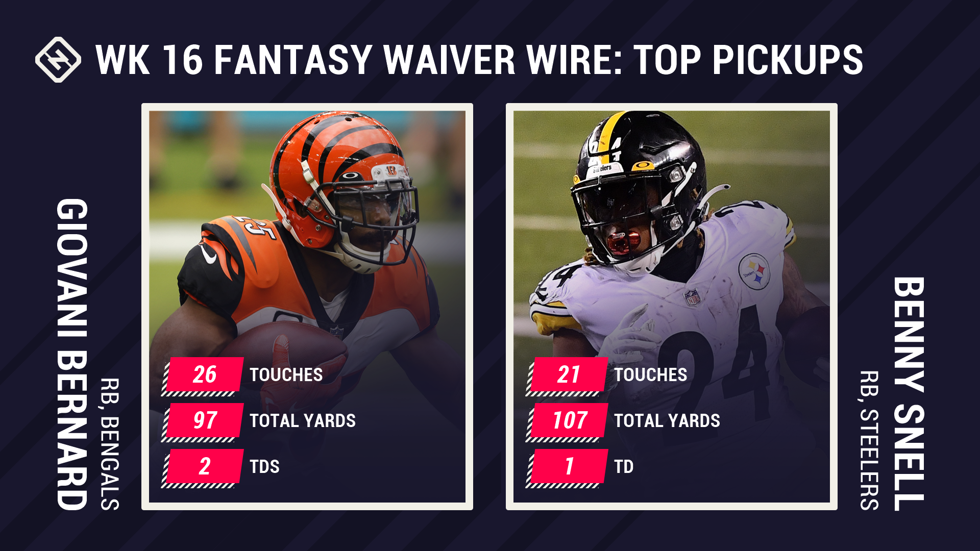 Fantasy Waiver Wire Week 16: Giovani Bernard, Benny Snell among top free agent pickups after big Monday night performances