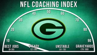 ILLO-NFL-Coaching-Index-Green-Bay-010816-GETTY-FTR.jpg