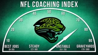 ILLO-NFL-Coaching-Index-Jacksonville-010816-GETTY-FTR.jpg