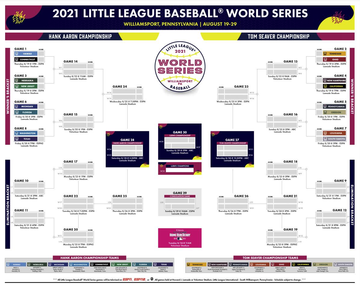 little league world series bracket