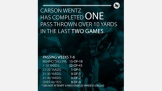 Wentz-Stats-that-pop-FTR.jpg