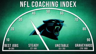 NFL-Coaching-Index-Carolina-011416-FTR.jpg