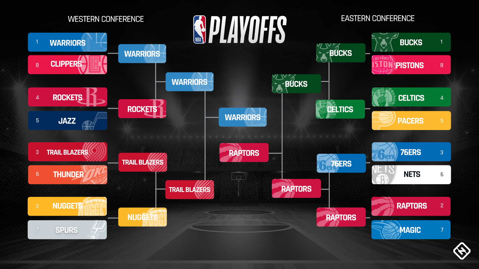 Nba Playoffs Schedule 2019 Full Bracket Dates Times Tv Channels For Every Series Sporting News