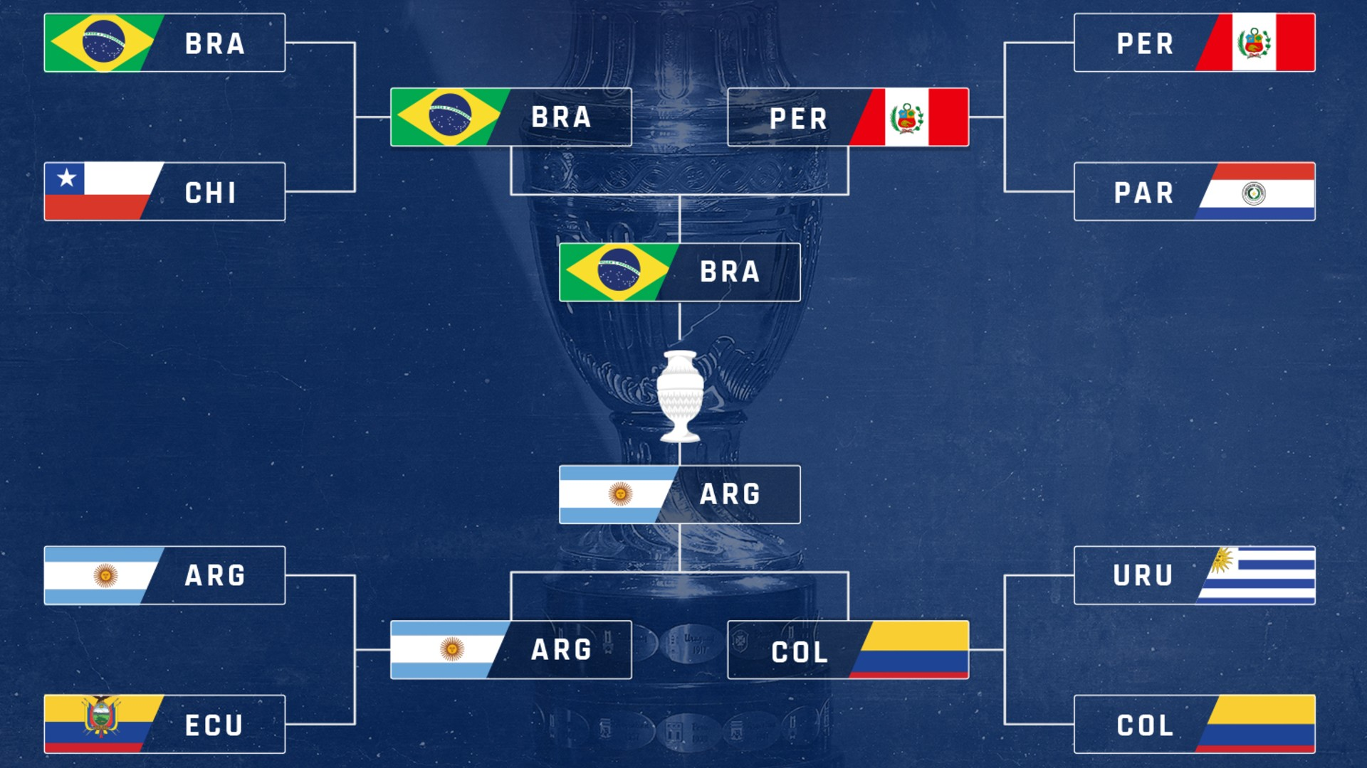 Copa America bracket 2021: TV schedule, channels, streams to watch every match in USA