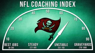 ILLO-NFL-Coaching-Index-Tampa-Bay-010816-GETTY-FTR.jpg