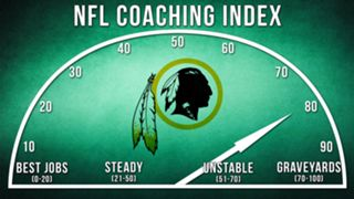 ILLO-NFL-Coaching-Index-Washington-010816-GETTY-FTR.jpg