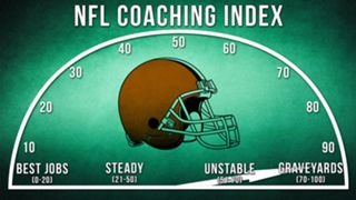 ILLO-NFL-Coaching-Index-Cleveland-010816-GETTY-FTR.jpg