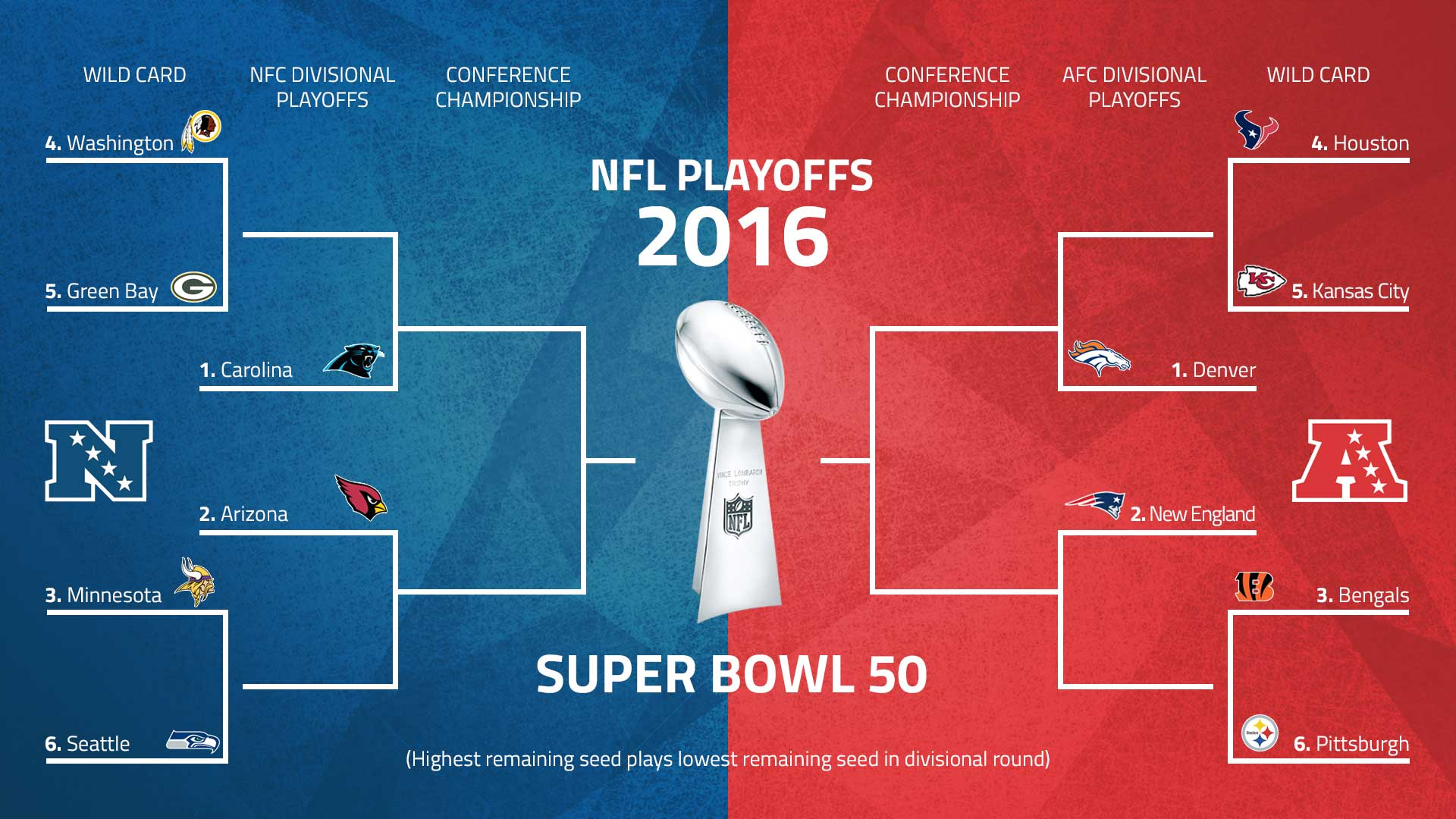 Nfl Playoffs 2016 Schedule Patriots Travel To Denver Panthers Host Cardinals In Afc Nfc Championship Games Sporting News