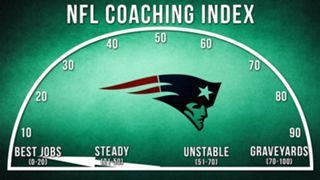ILLO-NFL-Coaching-Index-New-England-010816-GETTY-FTR.jpg