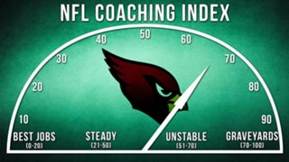 ILLO-NFL-Coaching-Index-Arizona-010816-GETTY-FTR.jpg