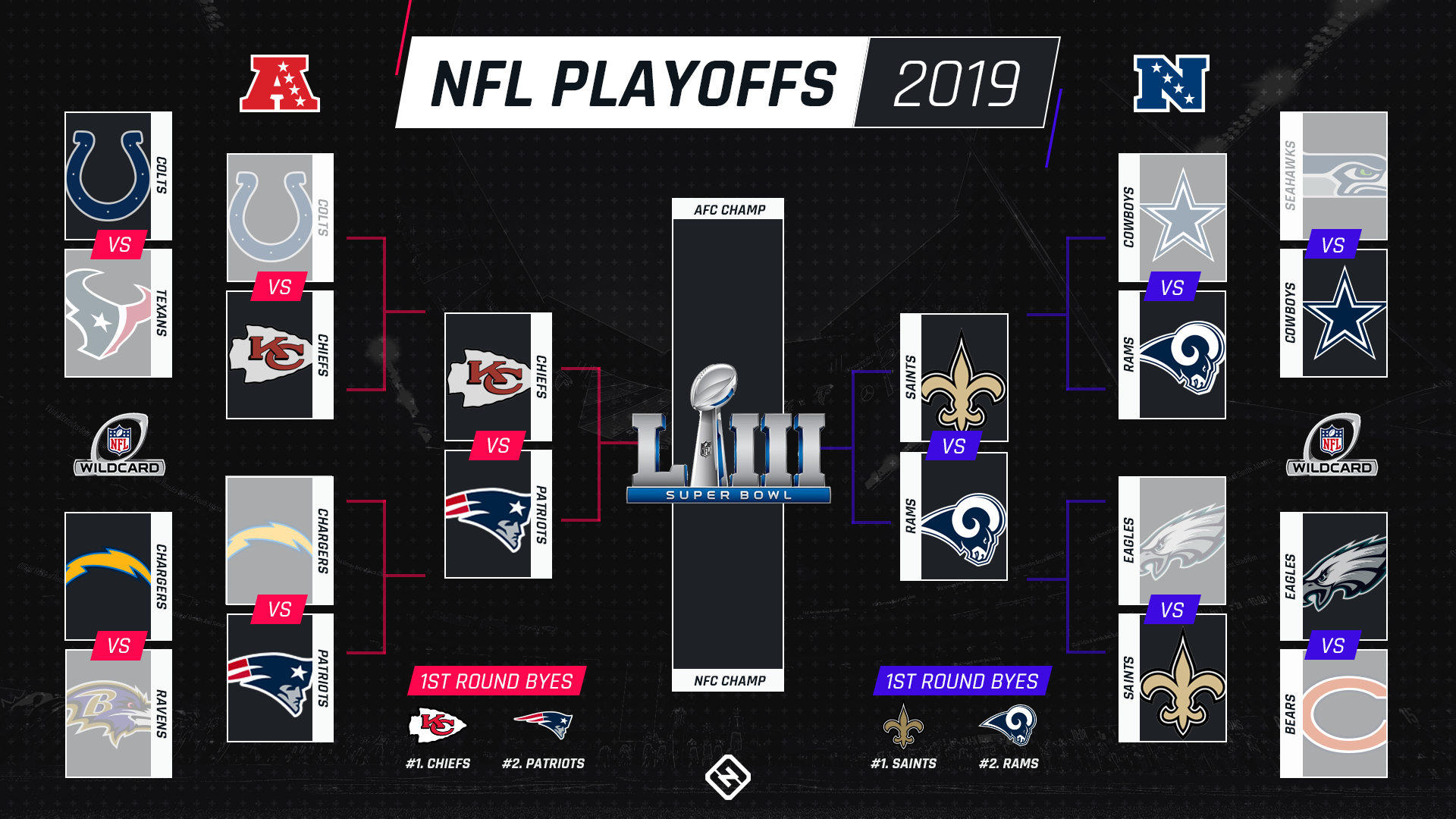 Nfl Playoff Schedule Kickoff Times Tv Channels For Afc Nfc Championship Games Sporting News