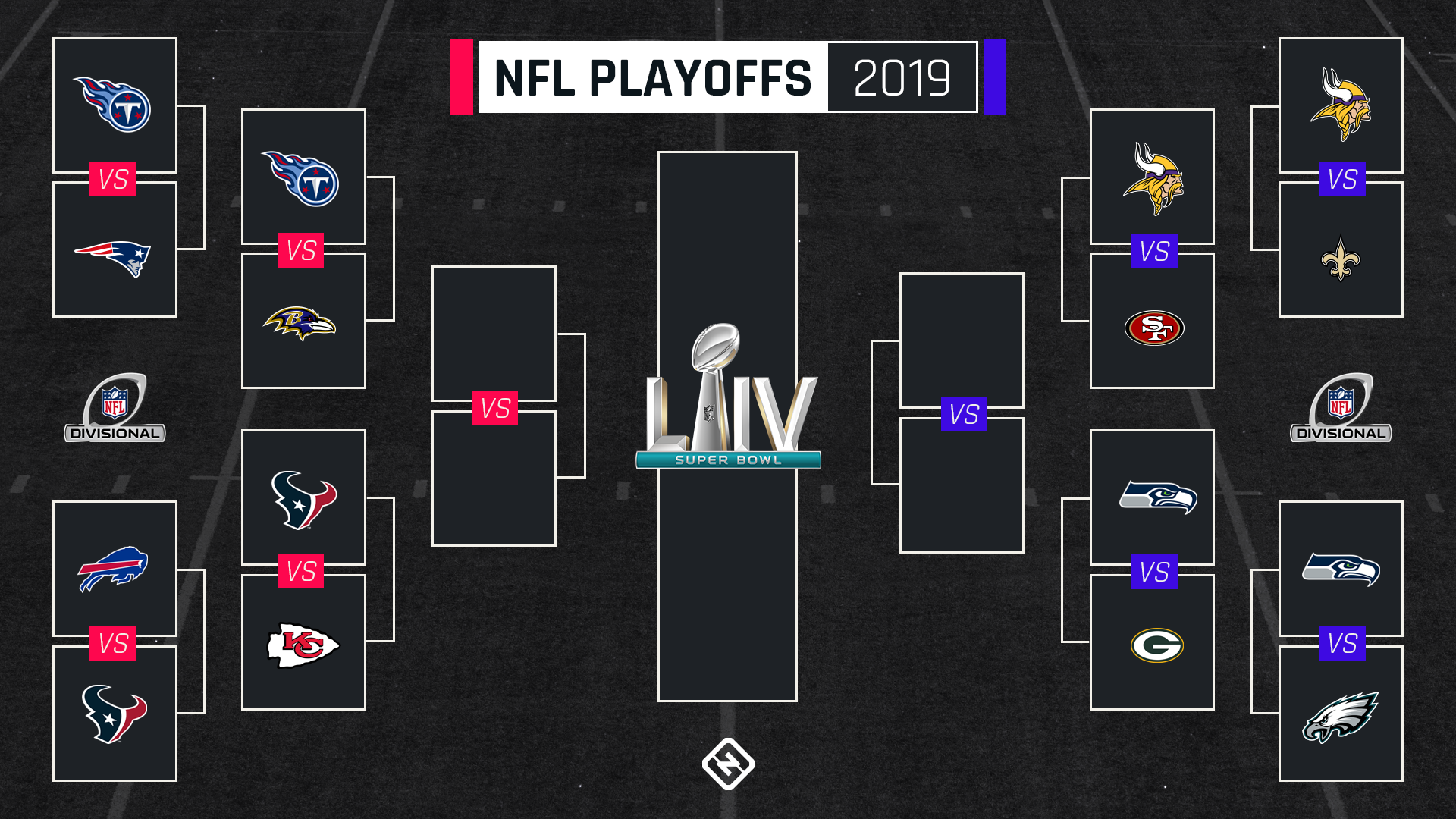 Nfl Playoff Bracket Divisional Matchups Tv Schedule For Afc Nfc Games Sporting News