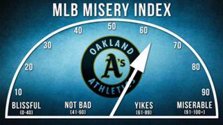 Athletics-Misery-Index-120915-FTR.jpg