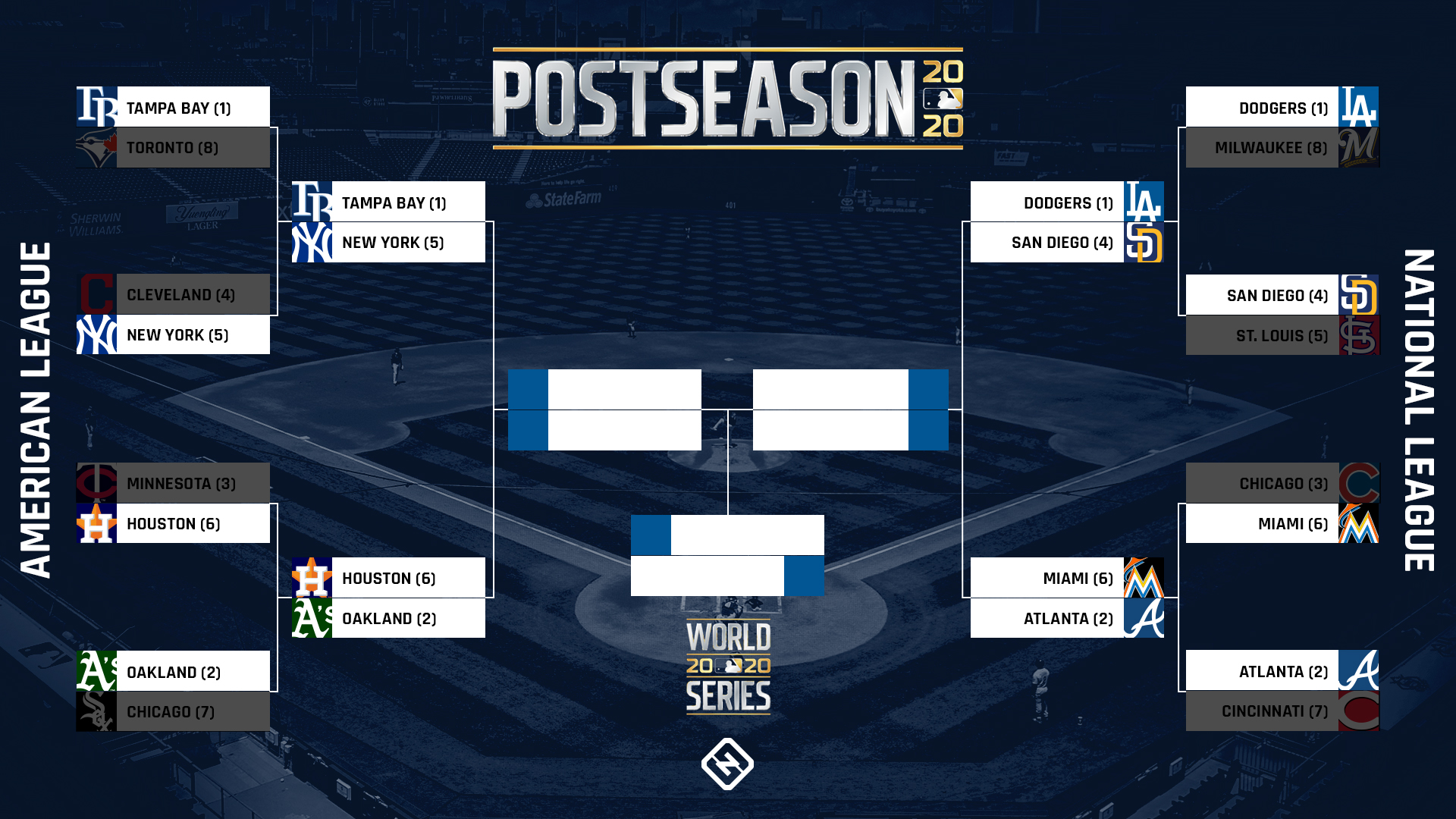 MLB playoff bracket 2020: Updated TV schedule, scores, results for the Division Series