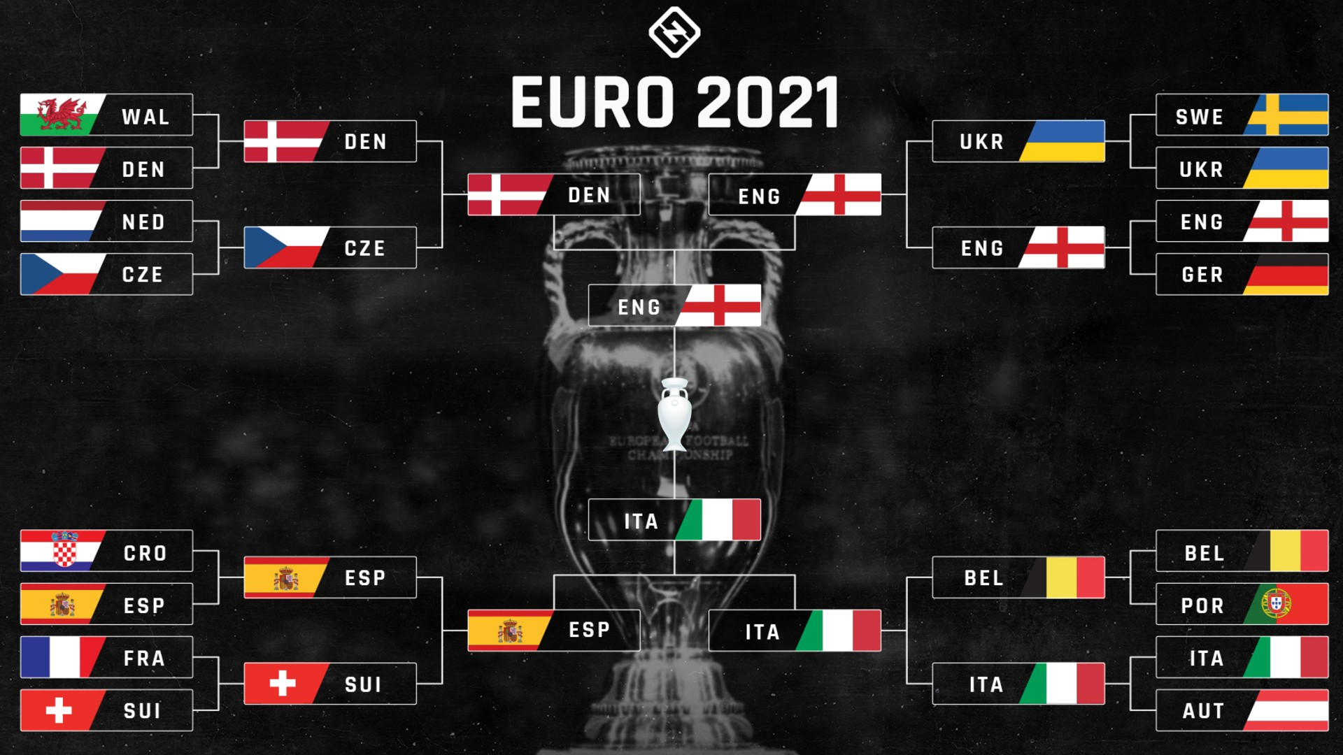 UEFA Euro bracket 2021: TV schedule, channels, streams to watch every quarterfinal in USA