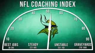 ILLO-NFL-Coaching-Index-Minnesota-010816-GETTY-FTR.jpg