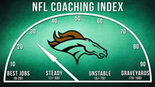 ILLO-NFL-Coaching-Index-Denver-010816-GETTY-FTR.jpg