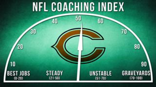 ILLO-NFL-Coaching-Index-Chicago-010816-GETTY-FTR.jpg