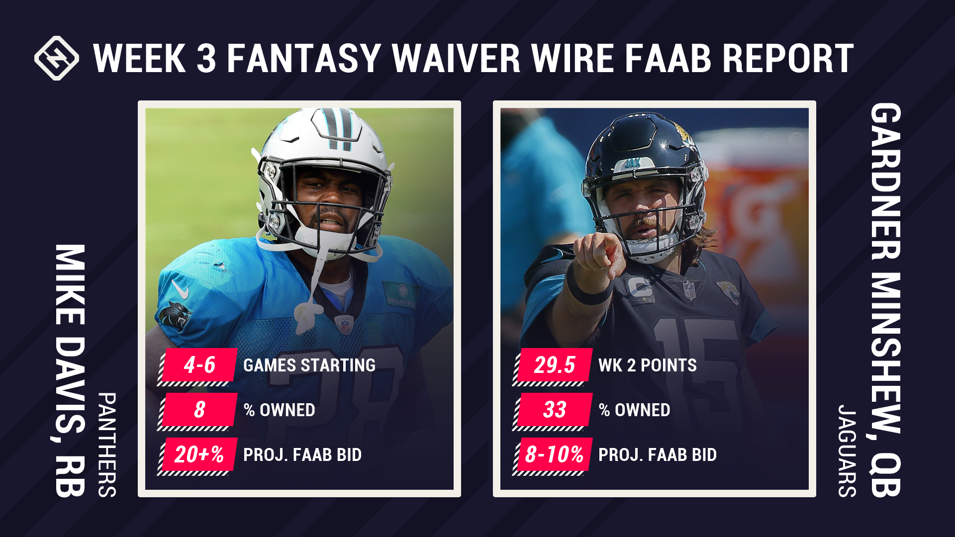 Fantasy Waiver Wire: FAAB Report for Week 3 pickups, free agents...