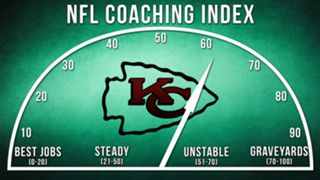 ILLO-NFL-Coaching-Index-Kansas-City-010816-GETTY-FTR.jpg