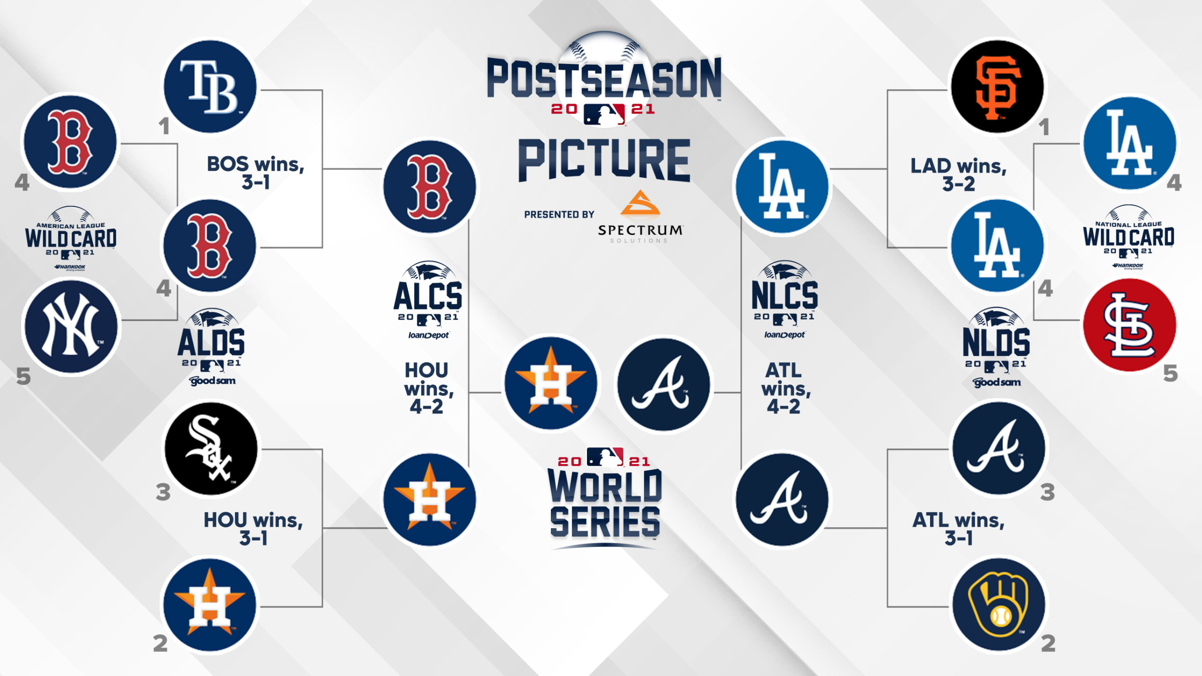 When will the World Series start in 2021?  Game 1 date, TV schedule for Braves vs.  Astros